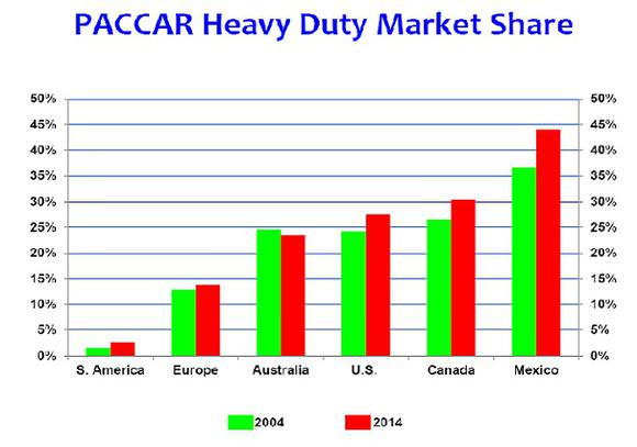 paccar-market-share-graph_large